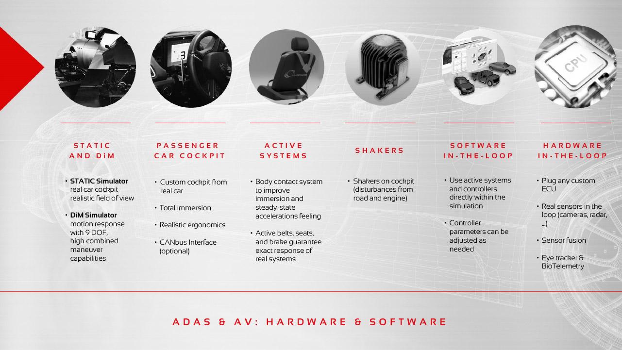 Driving Simulator configurations for ADAS & AV applications